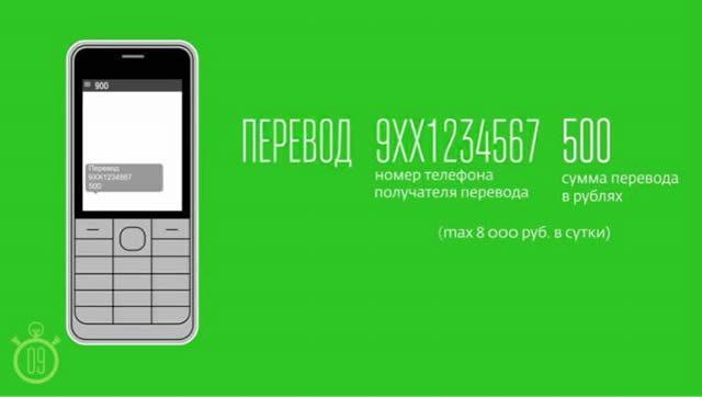 Образец запроса перевода на карту клиента Сбербанка по номеру телефона