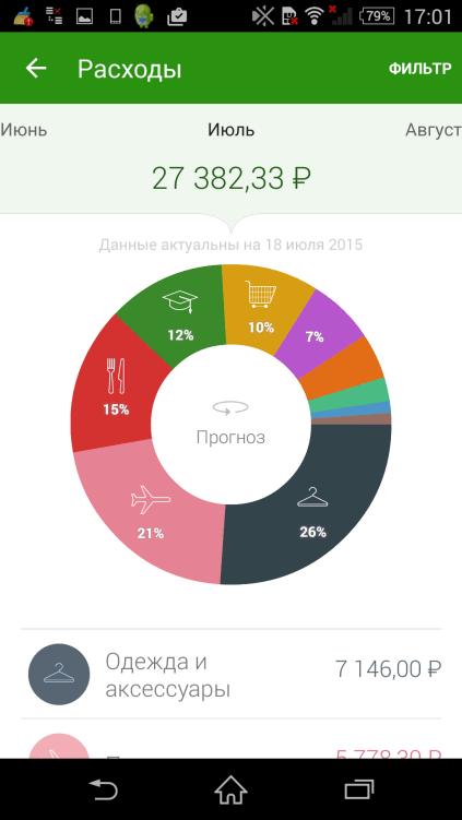 Отображение расхода в разделе «Мои финансы» в приложении Сбербанк ОнЛайн для Android