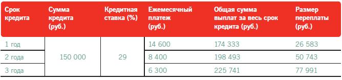 Размер процентов и переплаты при разных сроках кредита