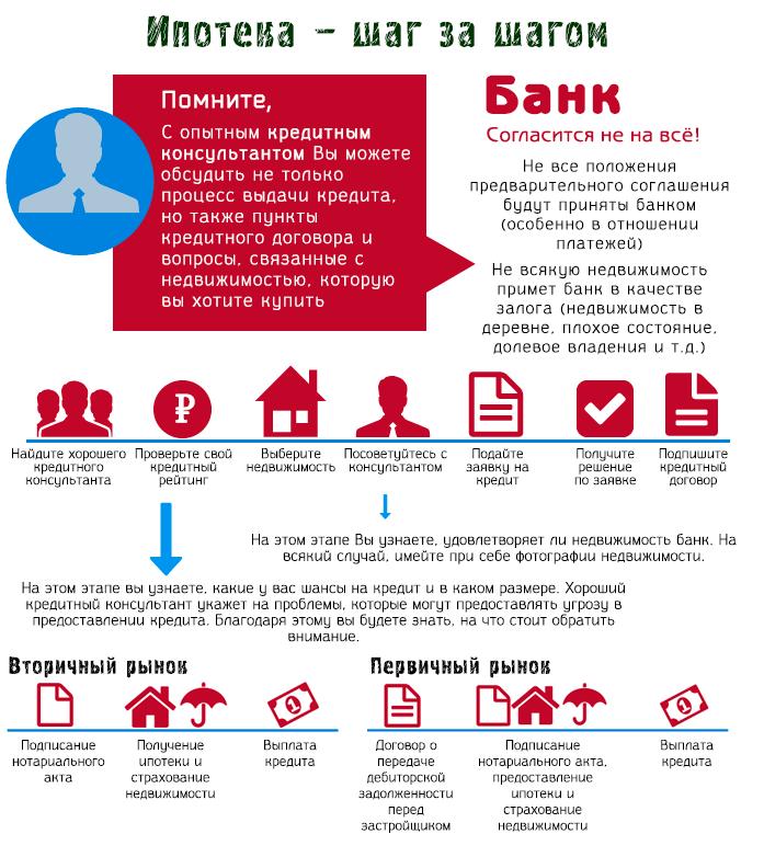 Пошаговая схема оформления в банке ипотеки на квартиру