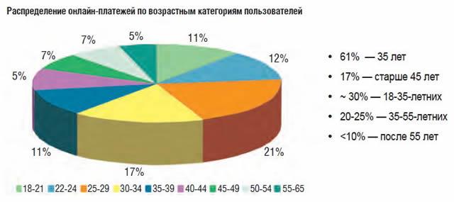 Распределение онлайн платежей по возрастным категориям пользователей