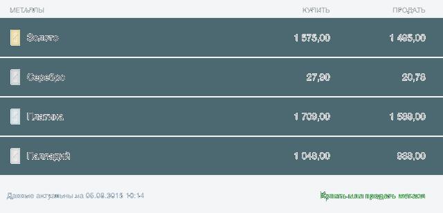 Курсы покупки и продажи драгоценных металлов в приложении Сбербанк ОнЛайн для iPad