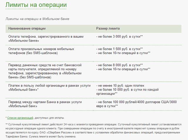 Лимиты для операция через мобильный банк Сбербанка