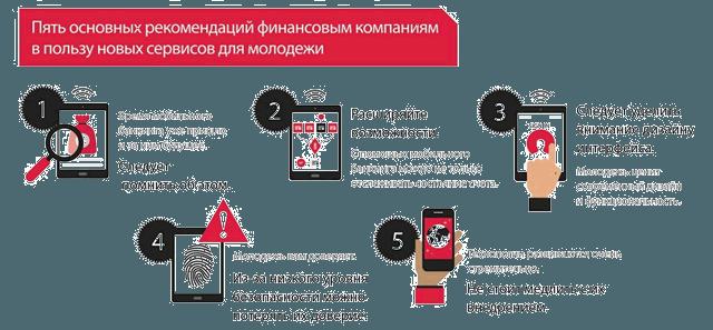 Рекомендации для банков по направлениям развития онлайн каналов обслуживания