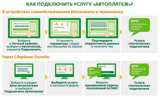 Инструкция подключения услуги автоплатеж через терминал и Сбербанк ОнЛайн
