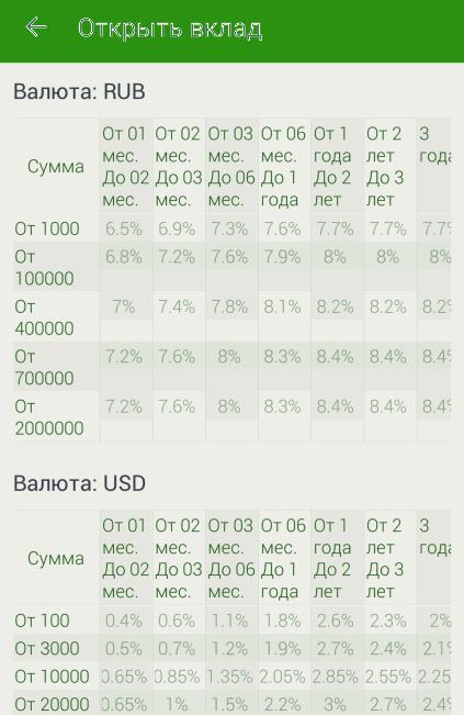 Условия вкладов открываемых через приложение Сбербанк ОнЛайн Android