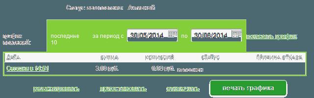 Страница с детальной информацией по автоплатежу в Сбербанк ОнЛайн