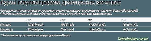 Информационной блок в системе Сбербанк ОнЛайн с курсами покупки и продажи драгоценных металлов через ОМС