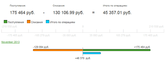 Ленточная диаграмма операций по счету в системе Сбербанк ОнЛайн