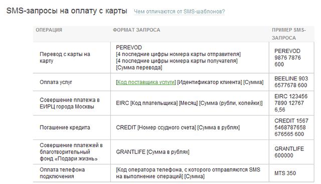 Список SMS-запросов на оплату с карты в Сбербанк ОнЛайн