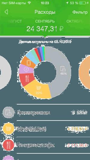 Раздел «Расходы за текущий месяц» в приложении Сбербанк ОнЛайн iPhone