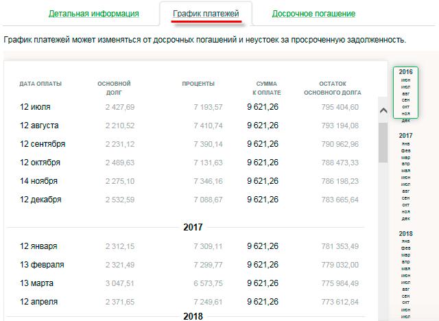 Пример графика платежей по кредиту в личном кабинете Сбербанка ОнЛайн