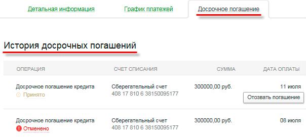 Информация о проведенных досрочных погашениях кредита через Сбербанк ОнЛайн