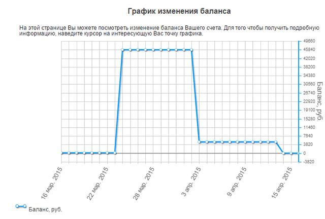 График изменения баланса вклада в системе Сбербанк ОнЛайн