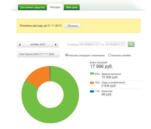 Информация по расходам средств в разделе «Мои финансы» системы Сбербанк ОнЛайн