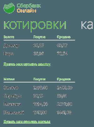 Раздел «Котировки» валют и металлов в приложении Сбербанк ОнЛайн для Windows Phone